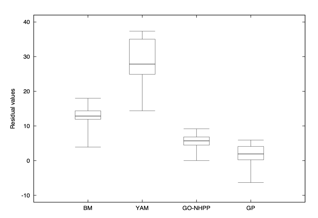 Boxplots of residuals